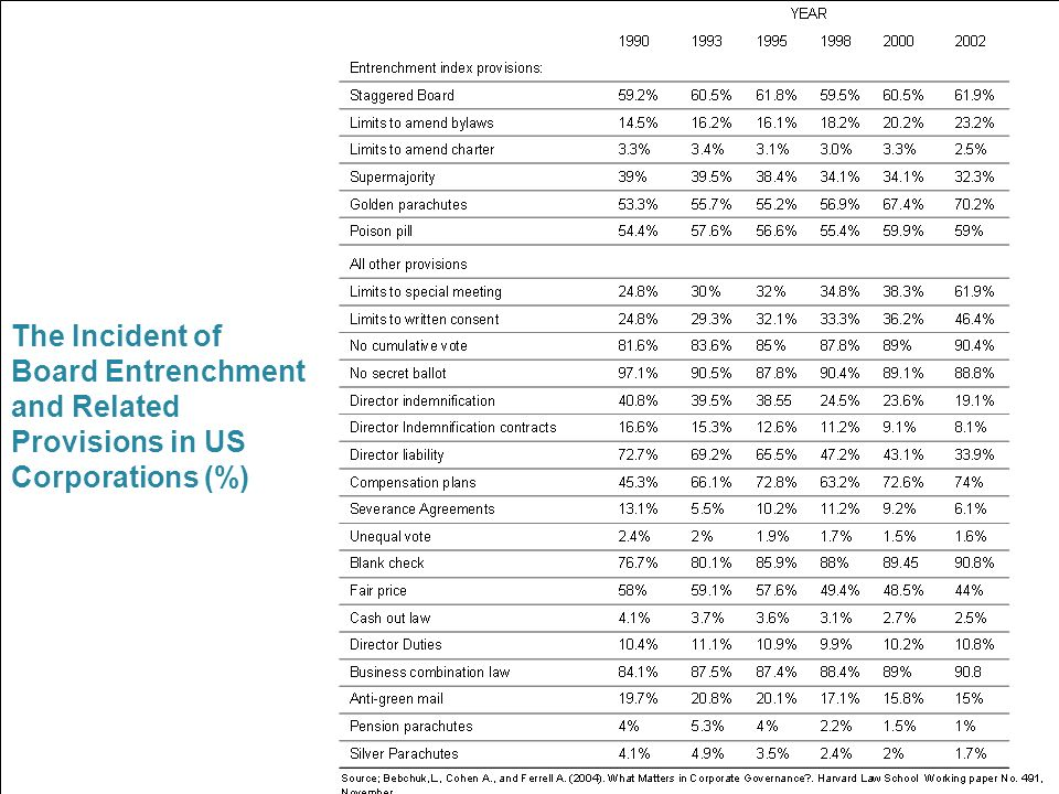The Incident of Board Entrenchment and Related Provisions in US Corporations (%)