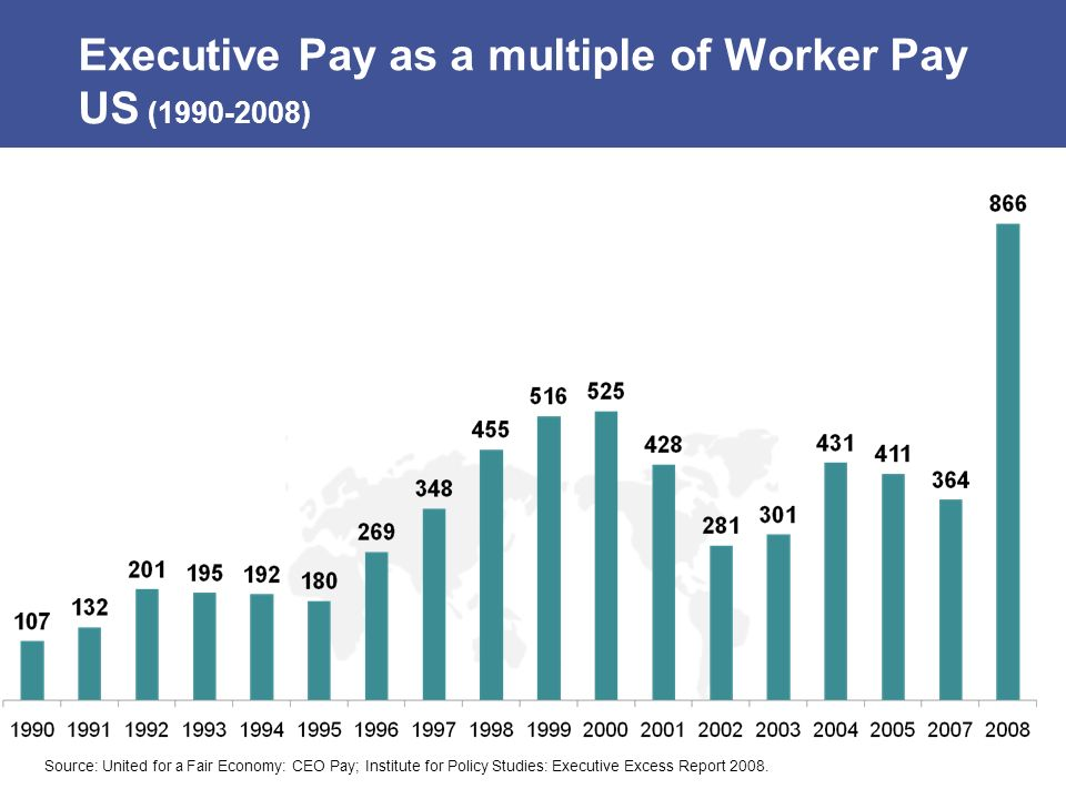 Executive Pay as a multiple of Worker Pay US (1990-2008) Source: United for a Fair Economy: CEO Pay; Institute for Policy Studies: Executive Excess Re