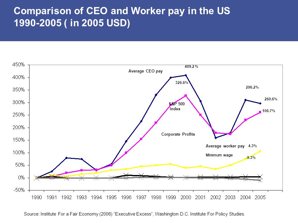 Average CEO pay 409.2 % S&P 500 Index 326.6% 296.2% 260.6% 106.7% 4.3% -9.3% Corporate Profits Average worker pay Minimum wage Source: Institute For a