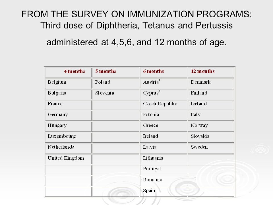 FROM THE SURVEY ON IMMUNIZATION PROGRAMS: Third dose of Diphtheria, Tetanus and Pertussis administered at 4,5,6, and 12 months of age.