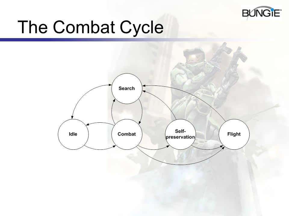 The Combat Cycle