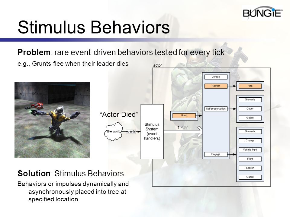 Stimulus Behaviors Problem: rare event-driven behaviors tested for every tick e.g., Grunts flee when their leader dies Solution: Stimulus Behaviors Be