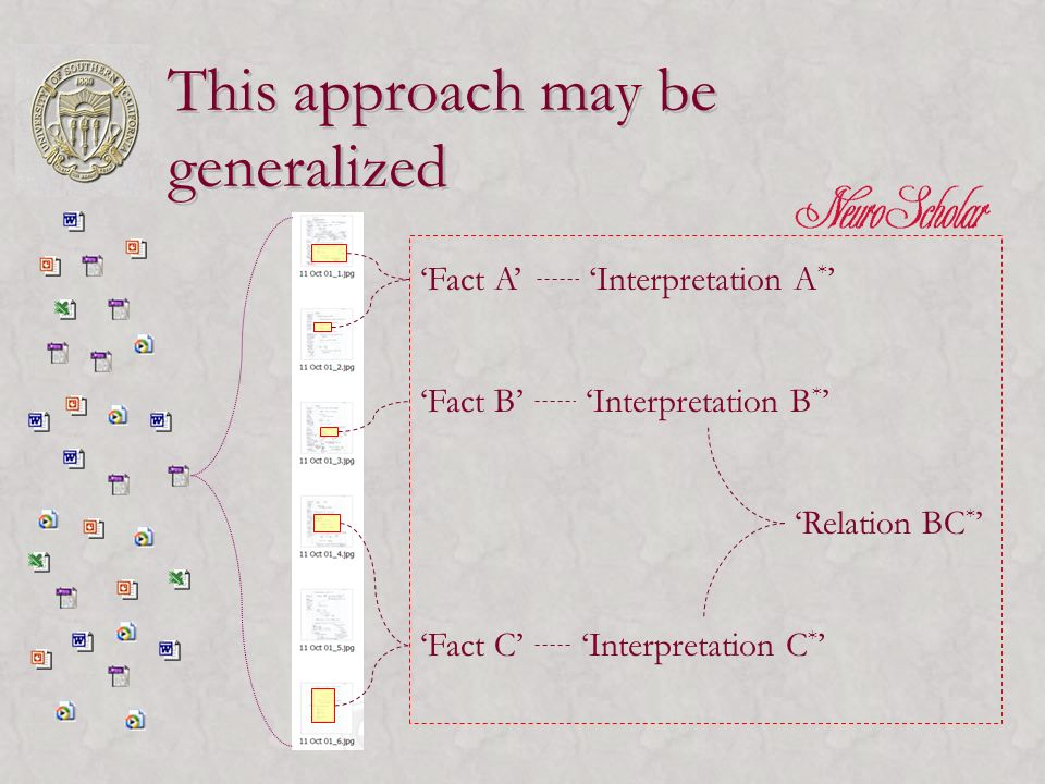 This approach may be generalized Fact A Fact B Fact C Interpretation A * Interpretation B * Interpretation C * Relation BC *