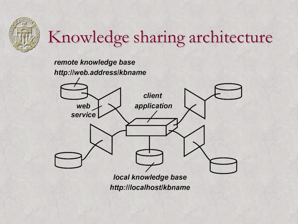 Knowledge sharing architecture