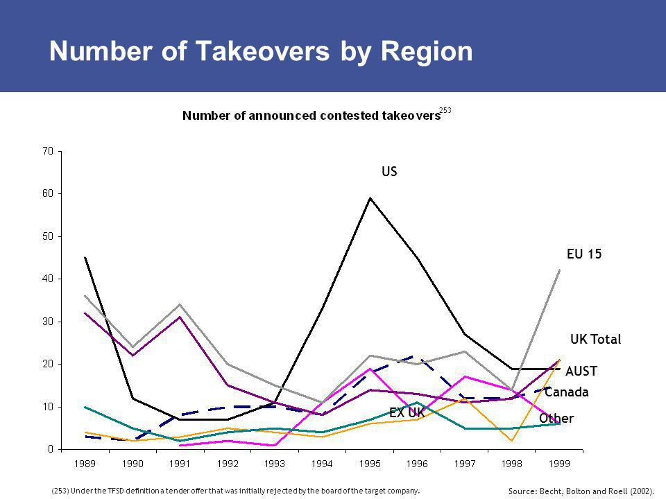Number of Takeovers by Region EU 15 US UK Total AUST Canada Other EX UK (253) Under the TFSD definition a tender offer that was initially rejected by