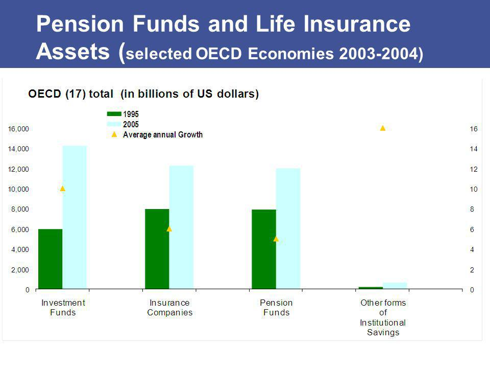 Pension Funds and Life Insurance Assets ( selected OECD Economies 2003-2004) Source: OECD Recent Trends in Institutional Investors Statistics: Gonnard