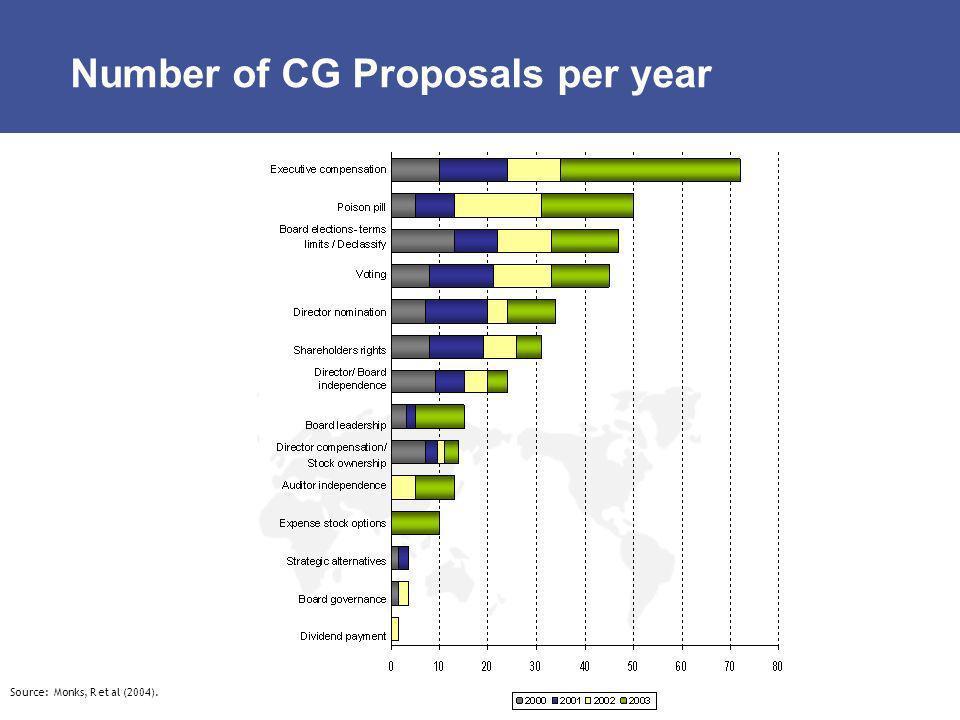 Number of CG Proposals per year Source: Monks, R et al (2004).