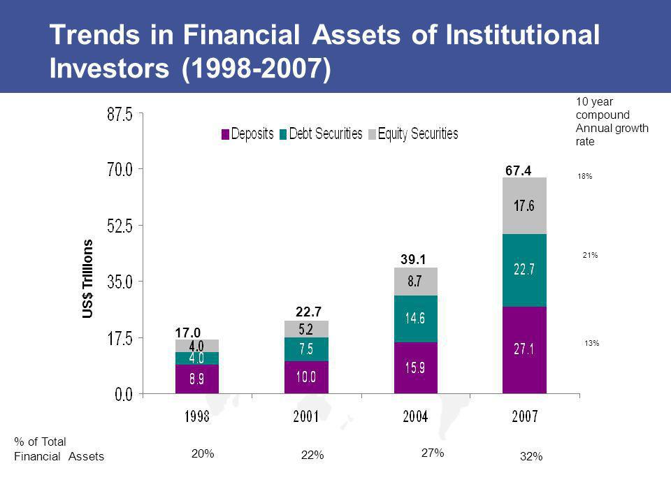 Source: UTS Centre for Corporate Governance 2002 The Complex Governance and Regulatory Relationships of the Institutional Investors