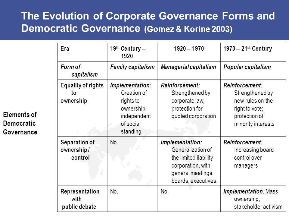 The Evolution of Corporate Governance Forms and Democratic Governance (Gomez & Korine 2003) Era19 th Century – 1920 1920 – 19701970 – 21 st Century Fo