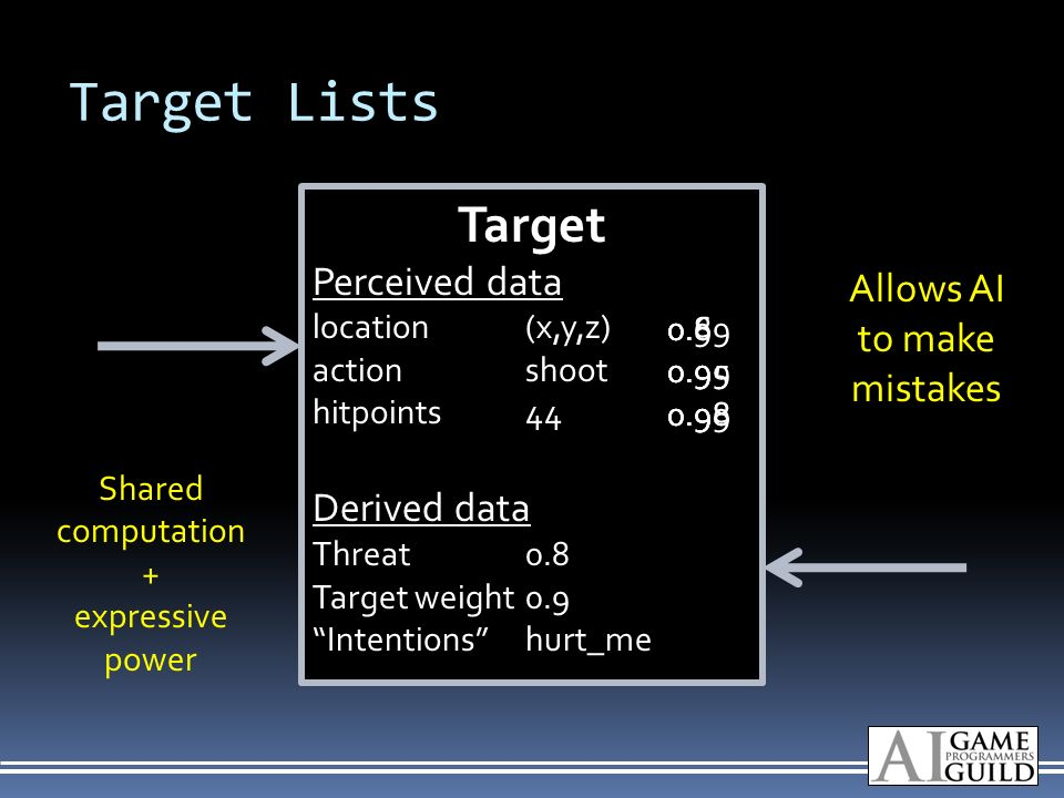 Target Lists Target Perceived data location(x,y,z) actionshoot hitpoints44 Derived data Threat0.8 Target weight0.9 Intentionshurt_me Allows AI to make mistakes Shared computation + expressive power 0.99 0.8 0.95 0.98 0.6 0.9 0.98
