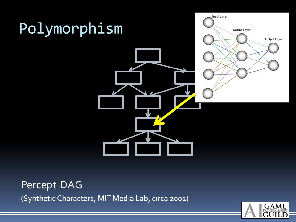 Polymorphism Percept DAG (Synthetic Characters, MIT Media Lab, circa 2002)