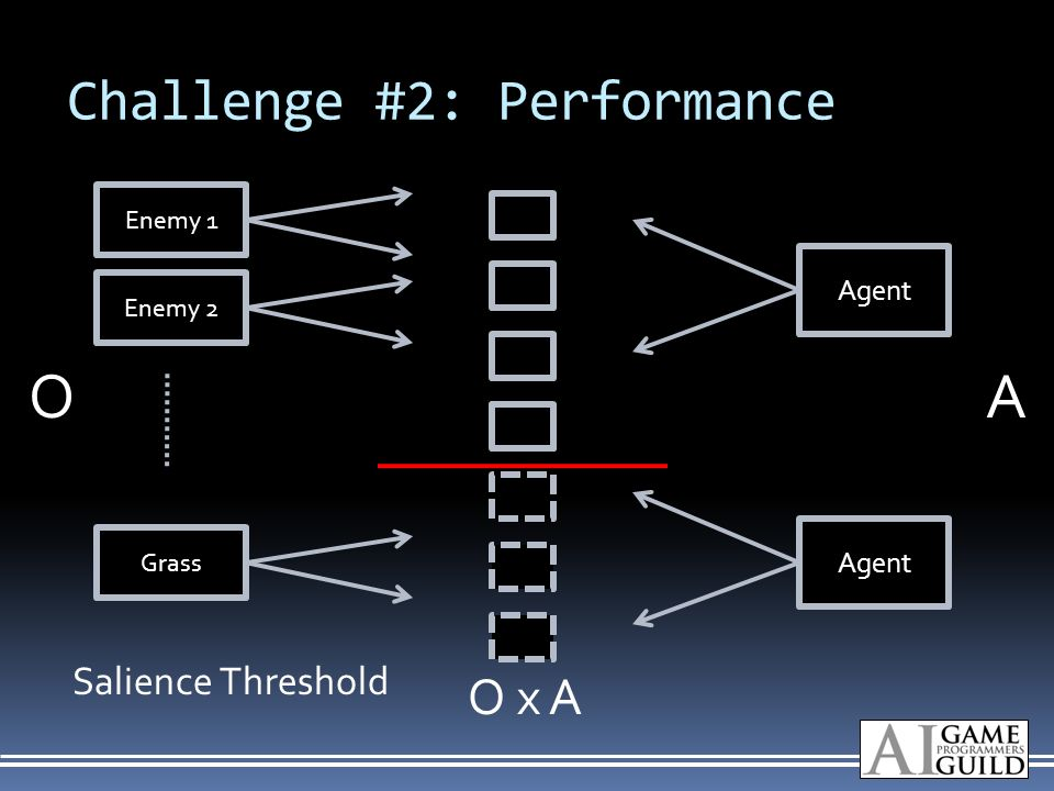 Challenge #2: Performance Enemy 1 Enemy 2 Grass Agent Salience Threshold OA O x A