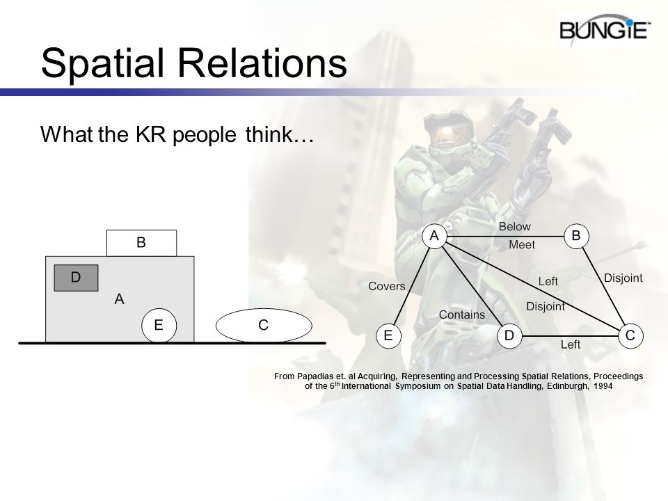 Spatial Relations What the KR people think… From Papadias et. al Acquiring, Representing and Processing Spatial Relations, Proceedings of the 6 th Int