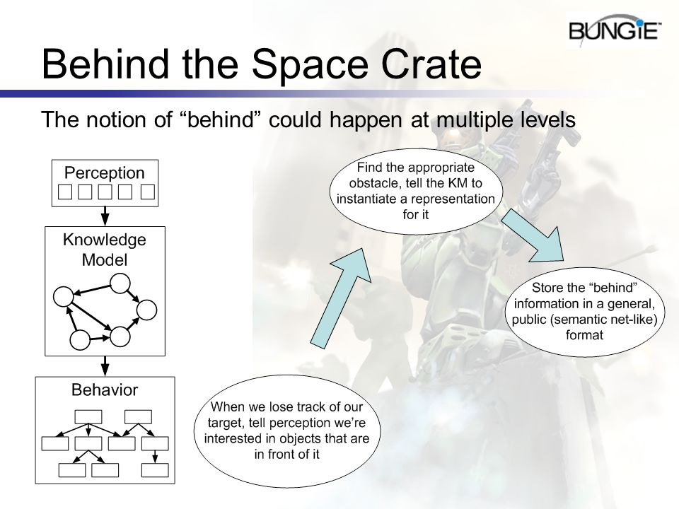 Behind the Space Crate The notion of behind could happen at multiple levels