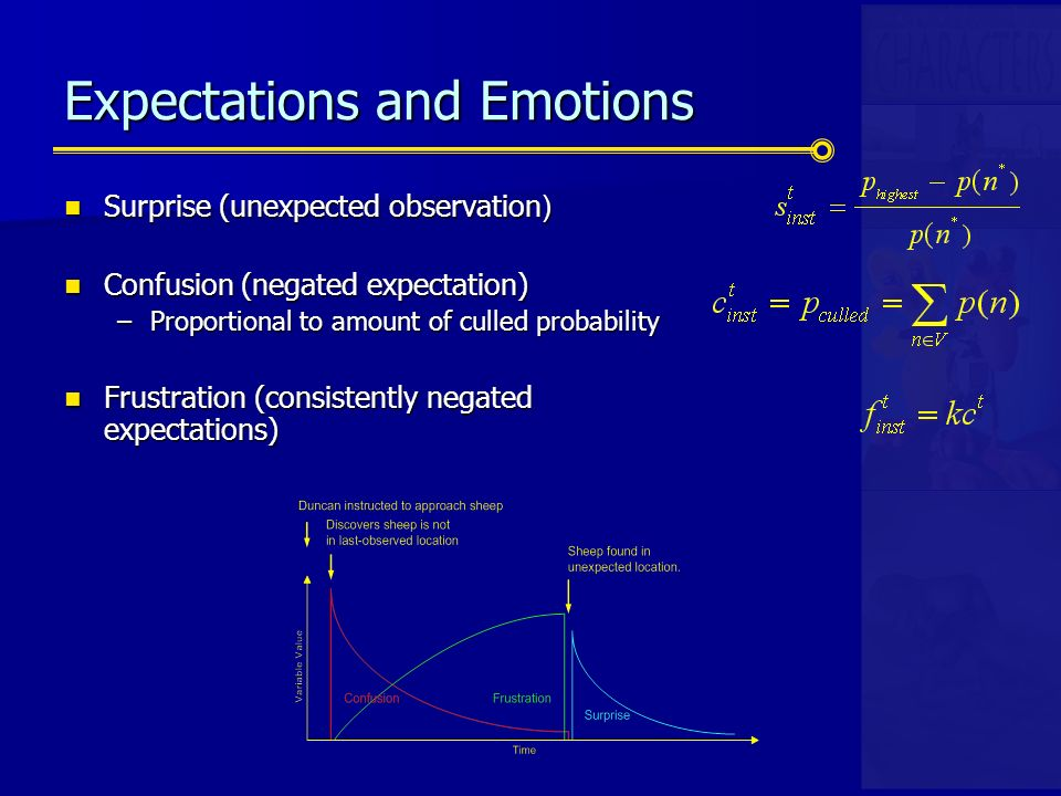 Expectations and Emotions Surprise (unexpected observation ) Surprise (unexpected observation ) Confusion (negated expectation) Confusion (negated expectation) –Proportional to amount of culled probability Frustration (consistently negated expectations) Frustration (consistently negated expectations)