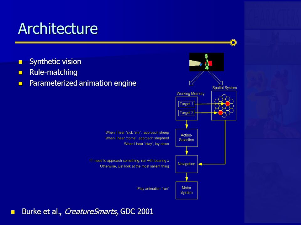 Architecture Synthetic vision Synthetic vision Rule-matching Rule-matching Parameterized animation engine Parameterized animation engine Burke et al., CreatureSmarts, GDC 2001 Burke et al., CreatureSmarts, GDC 2001