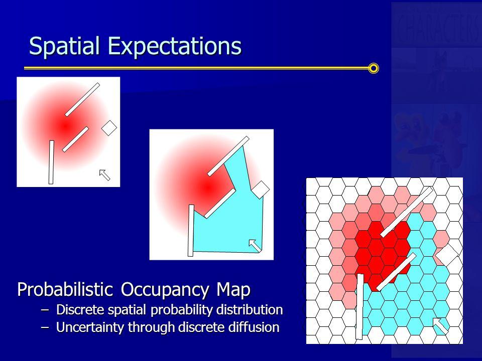 Spatial Expectations Probabilistic Occupancy Map –Discrete spatial probability distribution –Uncertainty through discrete diffusion