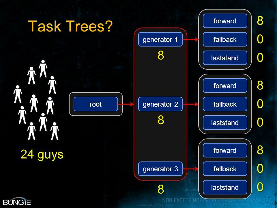 Task Trees.