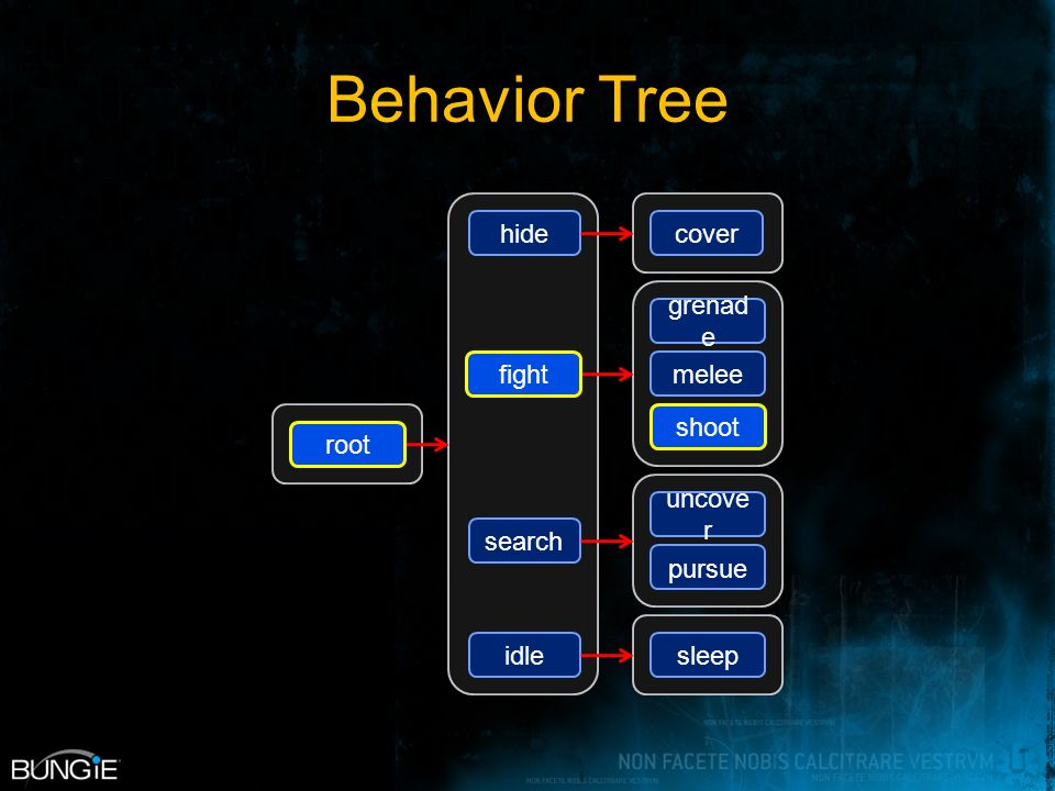 Behavior Tree melee shoot grenad e uncove r pursue sleep fight search hide idle root cover root fight shoot