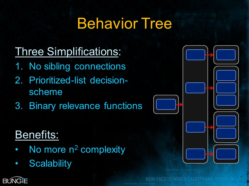 Behavior Tree Three Simplifications: 1.No sibling connections 2.Prioritized-list decision- scheme 3.Binary relevance functions Benefits: No more n 2 complexity Scalability
