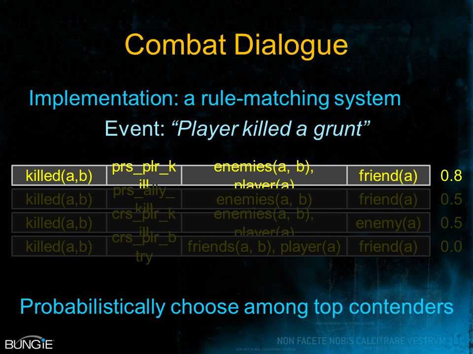 Combat Dialogue killed(a,b) prs_plr_k ill enemies(a, b), player(a) friend(a) 0.8 Probabilistically choose among top contenders killed(a,b) prs_ally_ kill enemies(a, b)friend(a) 0.5 killed(a,b) crs_plr_k ill enemies(a, b), player(a) enemy(a) 0.5 killed(a,b) crs_plr_b try friends(a, b), player(a)friend(a) 0.0 Implementation: a rule-matching system Event: Player killed a grunt