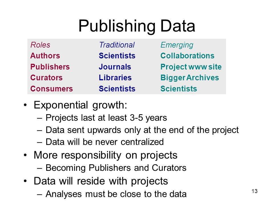 13 Publishing Data Exponential growth: –Projects last at least 3-5 years –Data sent upwards only at the end of the project –Data will be never centralized More responsibility on projects –Becoming Publishers and Curators Data will reside with projects –Analyses must be close to the data Roles Authors Publishers Curators Consumers Traditional Scientists Journals Libraries Scientists Emerging Collaborations Project www site Bigger Archives Scientists