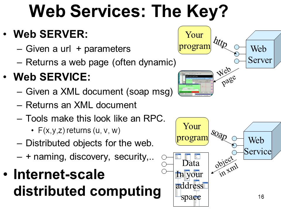 16 Web Services: The Key.