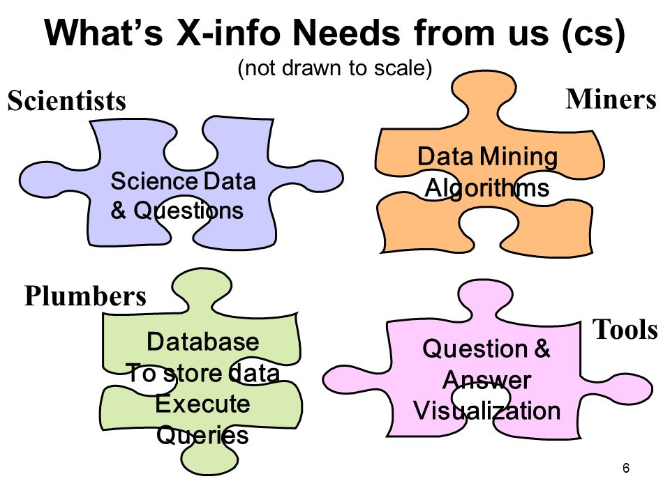 6 Whats X-info Needs from us (cs) (not drawn to scale) Science Data & Questions Scientists Database To store data Execute Queries Plumbers Data Mining Algorithms Miners Question & Answer Visualization Tools
