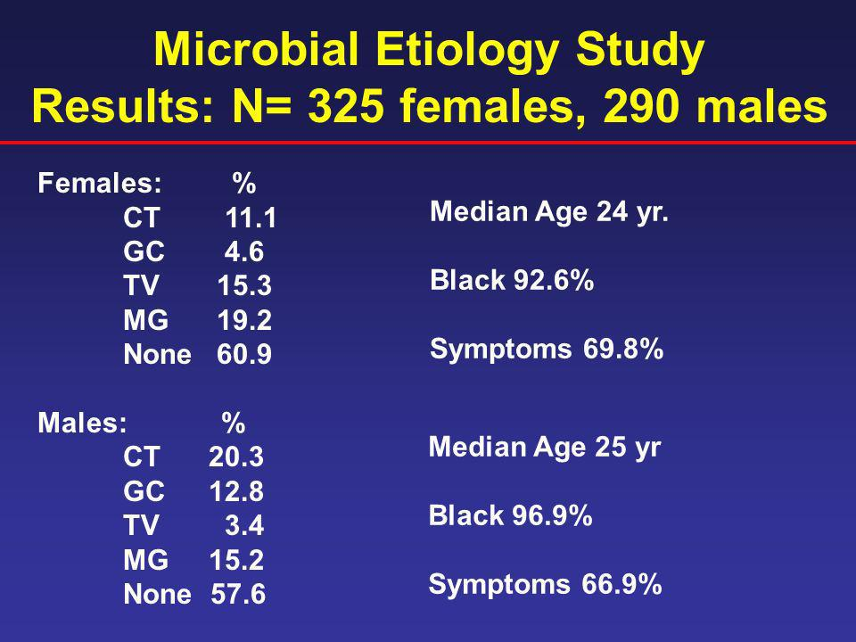 Microbial Etiology Study Results: N= 325 females, 290 males Females: % CT 11.1 GC 4.6 TV 15.3 MG 19.2 None 60.9 Males: % CT20.3 GC12.8 TV 3.4 MG15.2 N