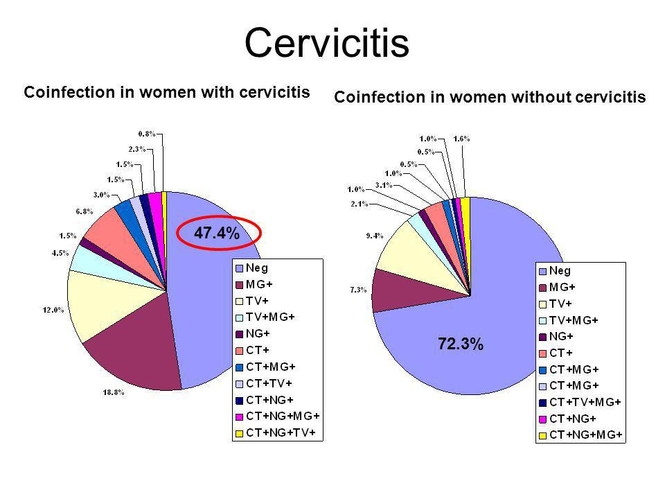 Cervicitis Coinfection in women with cervicitis Coinfection in women without cervicitis 47.4% 72.3%