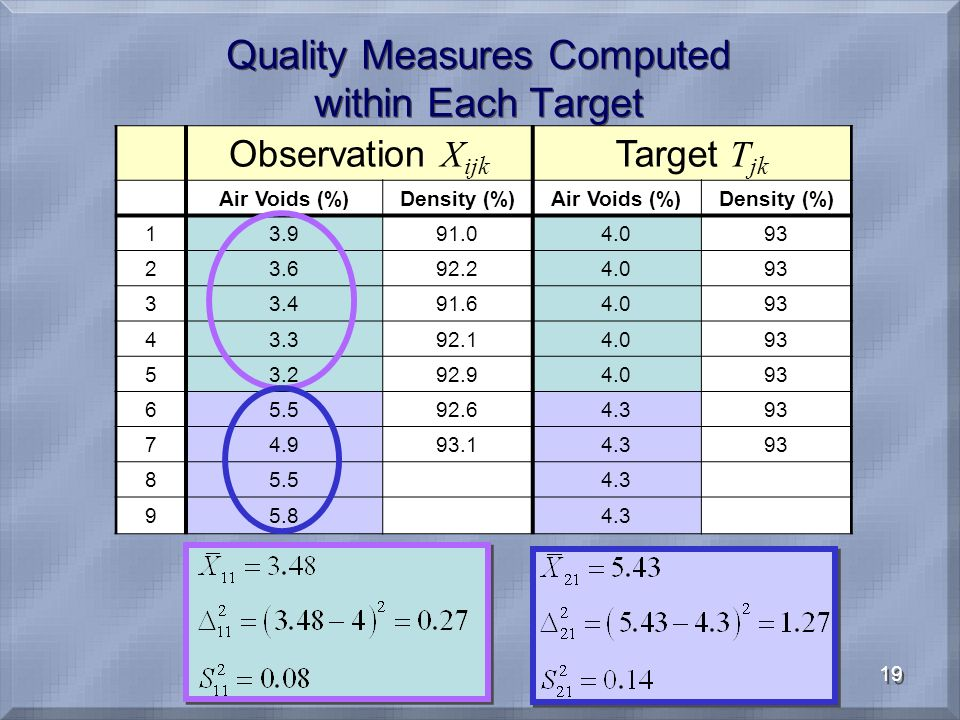19 Quality Measures Computed within Each Target Observation X ijk Target T jk Air Voids (%)Density (%)Air Voids (%)Density (%) 13.991.04.093 23.692.24.093 33.491.64.093 43.392.14.093 53.292.94.093 65.592.64.393 74.993.14.393 85.54.3 95.84.3