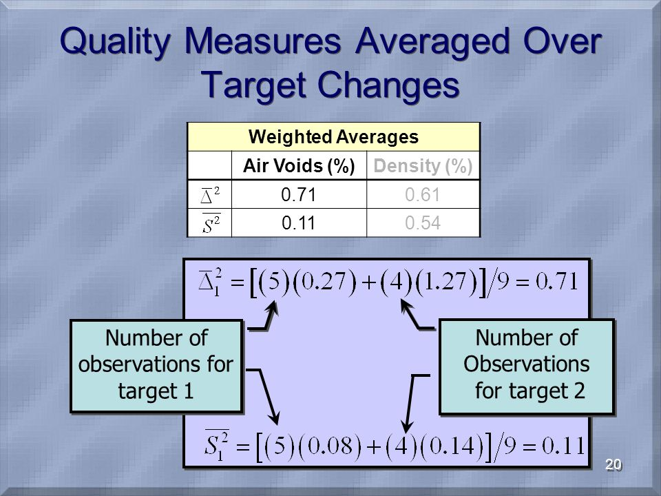 20 Quality Measures Averaged Over Target Changes Weighted Averages Air Voids (%)Density (%) 0.710.61 0.110.54 Number of observations for target 1 Number of Observations for target 2