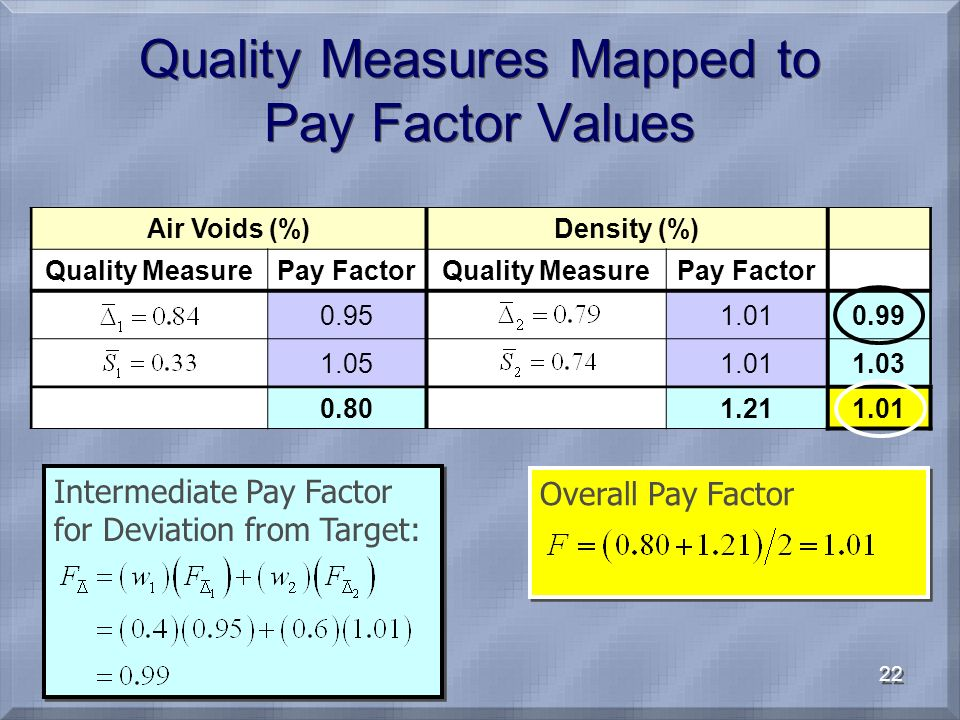 22 Air Voids (%)Density (%) Quality MeasurePay FactorQuality MeasurePay Factor 0.951.010.99 1.051.011.03 0.801.211.01 Quality Measures Mapped to Pay F