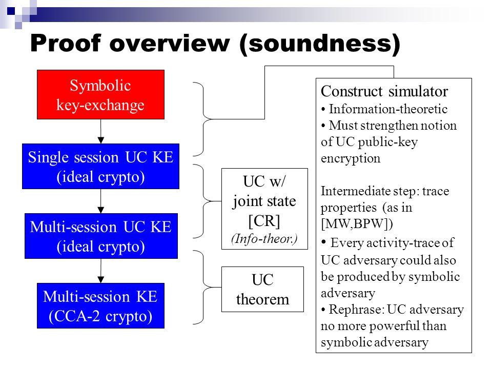 Proof overview (soundness) Multi-session KE (CCA-2 crypto) Symbolic key-exchange Single session UC KE (ideal crypto) Multi-session UC KE (ideal crypto