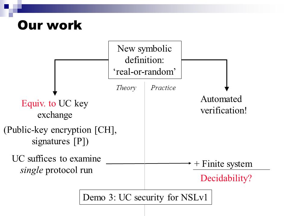 Our work New symbolic definition: real-or-random Equiv. to UC key exchange (Public-key encryption [CH], signatures [P]) UC suffices to examine single