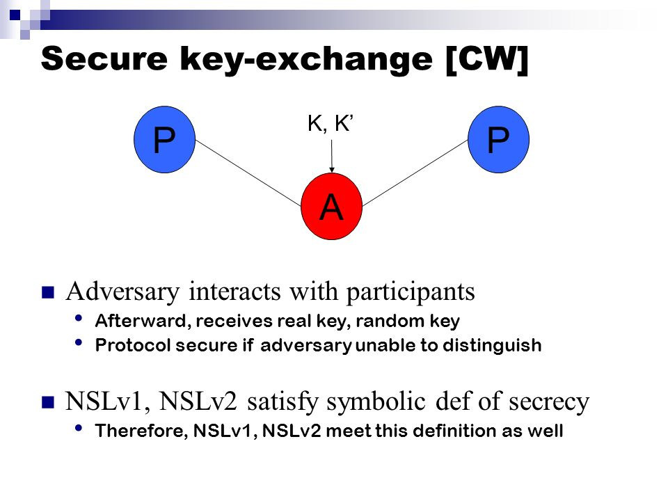 Secure key-exchange [CW] PP A Adversary interacts with participants Afterward, receives real key, random key Protocol secure if adversary unable to di
