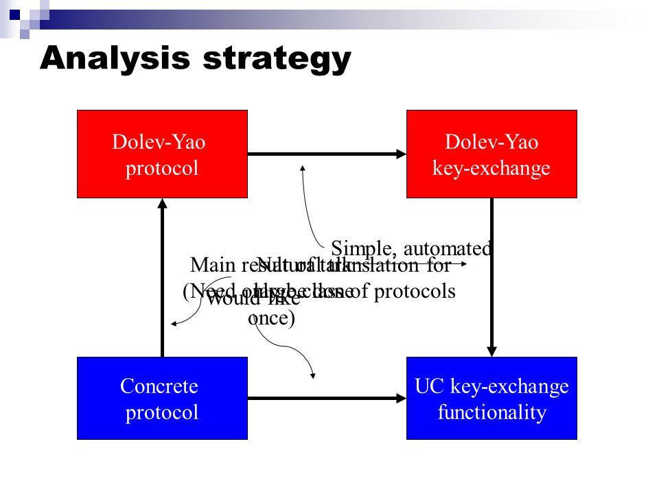 Analysis strategy Concrete protocol UC key-exchange functionality Dolev-Yao protocol Dolev-Yao key-exchange Would like Natural translation for large c