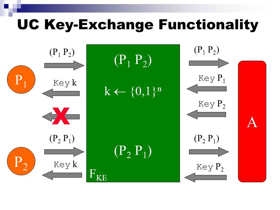 UC Key-Exchange Functionality F KE (P 1 P 2 ) k {0,1} n Key P 2 P1P1 (P 1 P 2 ) Key k P2P2 (P 2 P 1 ) Key k (P 1 P 2 ) A Key P 1 (P 2 P 1 ) Key P 2 (P