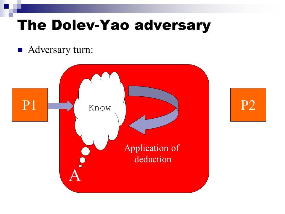 The Dolev-Yao adversary Adversary turn: P1P2 A Know Application of deduction