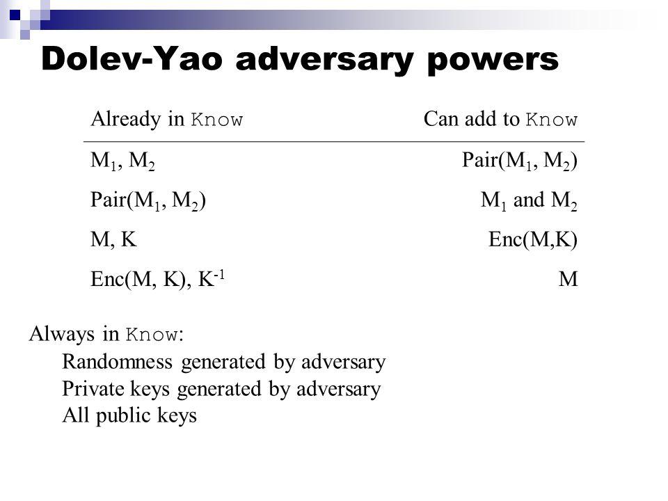 Dolev-Yao adversary powers Already in Know Can add to Know M 1, M 2 Pair(M 1, M 2 ) M 1 and M 2 M, KEnc(M,K) Enc(M, K), K -1 M Always in Know : Random