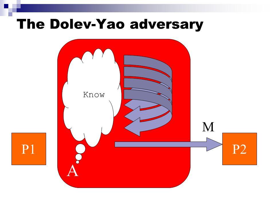 The Dolev-Yao adversary A P1P2 Know M