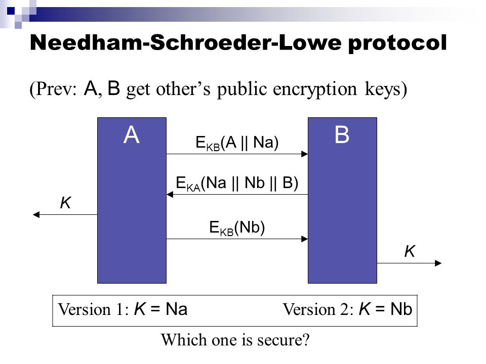 Needham-Schroeder-Lowe protocol (Prev: A, B get others public encryption keys) AB E KB (A || Na) E KA (Na || Nb || B) E KB (Nb) K K Version 1: K = Na
