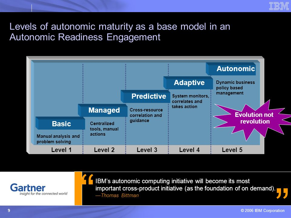 © 2006 IBM Corporation 9 Levels of autonomic maturity as a base model in an Autonomic Readiness Engagement Level 2Level 3Level 4Level 5Level 1 Basic Managed Predictive Adaptive Autonomic Manual analysis and problem solving Centralized tools, manual actions Cross-resource correlation and guidance System monitors, correlates and takes action Dynamic business policy based management Evolution not revolution IBMs autonomic computing initiative will become its most important cross-product initiative (as the foundation of on demand).