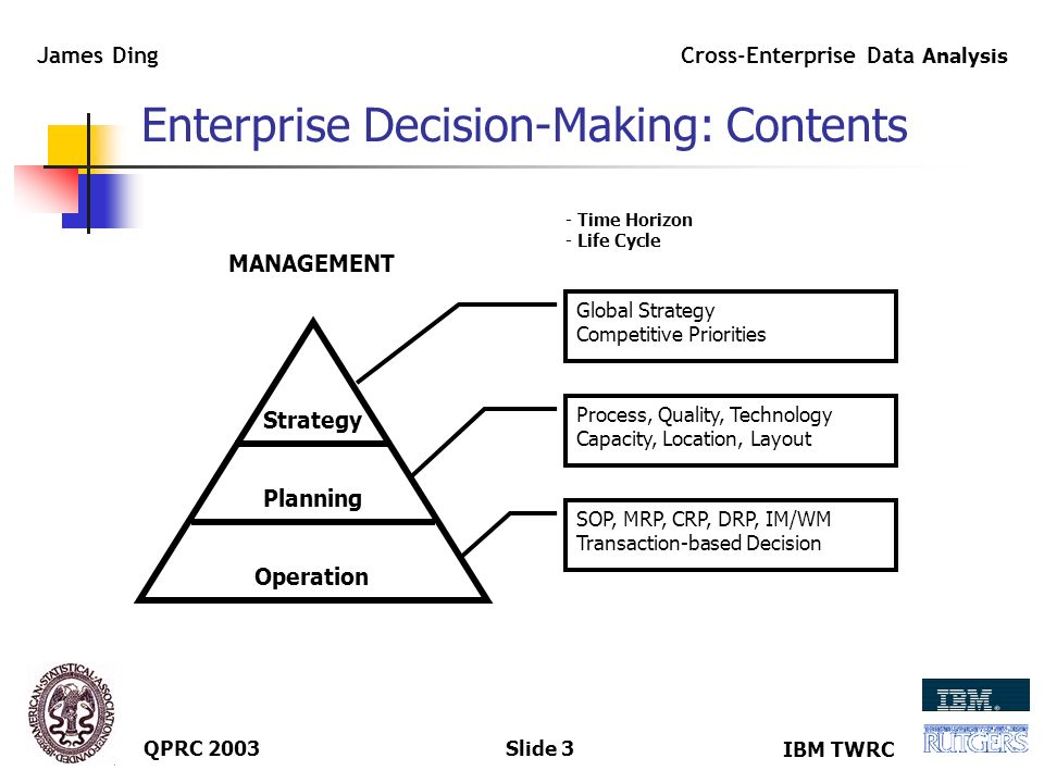 IBM TWRC Cross-Enterprise Data Analysis James Ding QPRC 2003Slide 2 Enterprise Decision-Making: Framework Strategy Planning Operation EIS DSS ERP MANAGEMENT INFORMATION SYSTEM