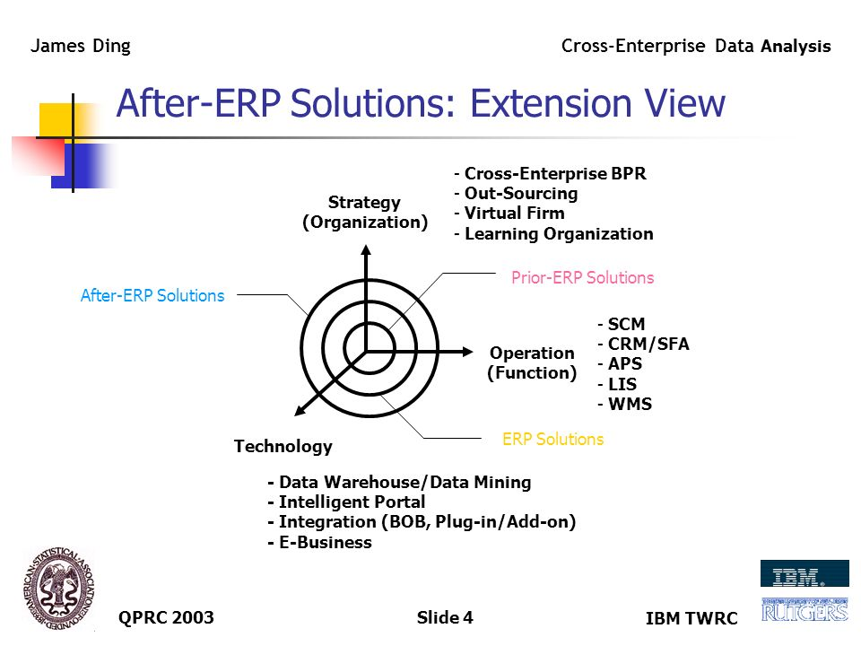 IBM TWRC Cross-Enterprise Data Analysis James Ding QPRC 2003Slide 3 Enterprise Decision-Making: Contents Strategy Planning Operation MANAGEMENT Global Strategy Competitive Priorities Process, Quality, Technology Capacity, Location, Layout SOP, MRP, CRP, DRP, IM/WM Transaction-based Decision - Time Horizon - Life Cycle