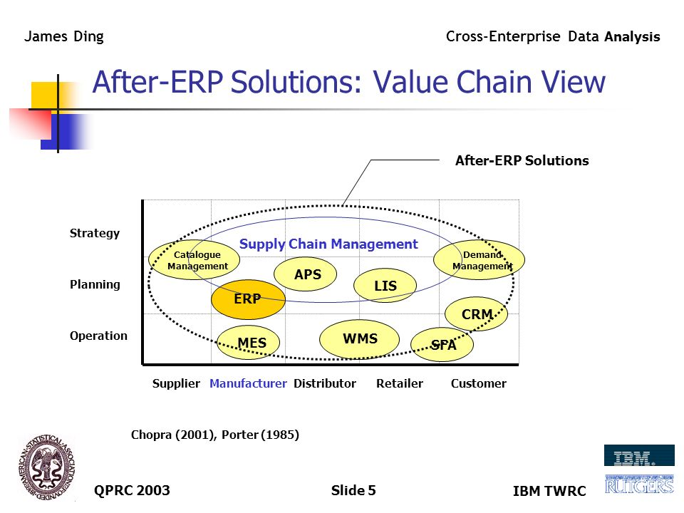 IBM TWRC Cross-Enterprise Data Analysis James Ding QPRC 2003Slide 4 After-ERP Solutions: Extension View Prior-ERP Solutions ERP Solutions After-ERP Solutions Technology - Data Warehouse/Data Mining - Intelligent Portal - Integration (BOB, Plug-in/Add-on) - E-Business Operation (Function) - SCM - CRM/SFA - APS - LIS - WMS Strategy (Organization) - Cross-Enterprise BPR - Out-Sourcing - Virtual Firm - Learning Organization