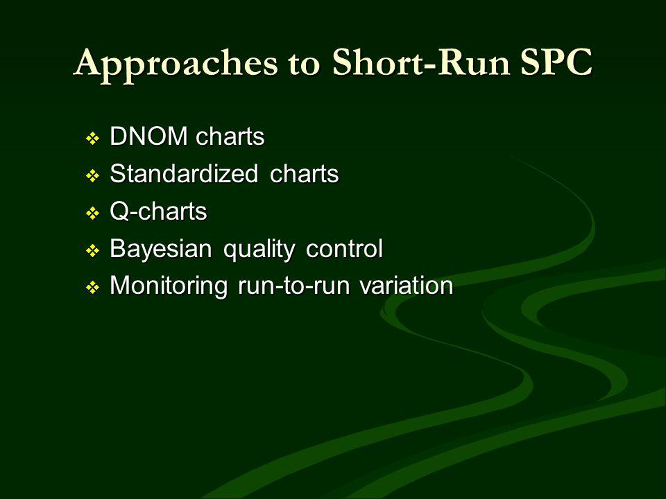 Approaches to Short-Run SPC DNOM charts DNOM charts Standardized charts Standardized charts Q-charts Q-charts Bayesian quality control Bayesian qualit