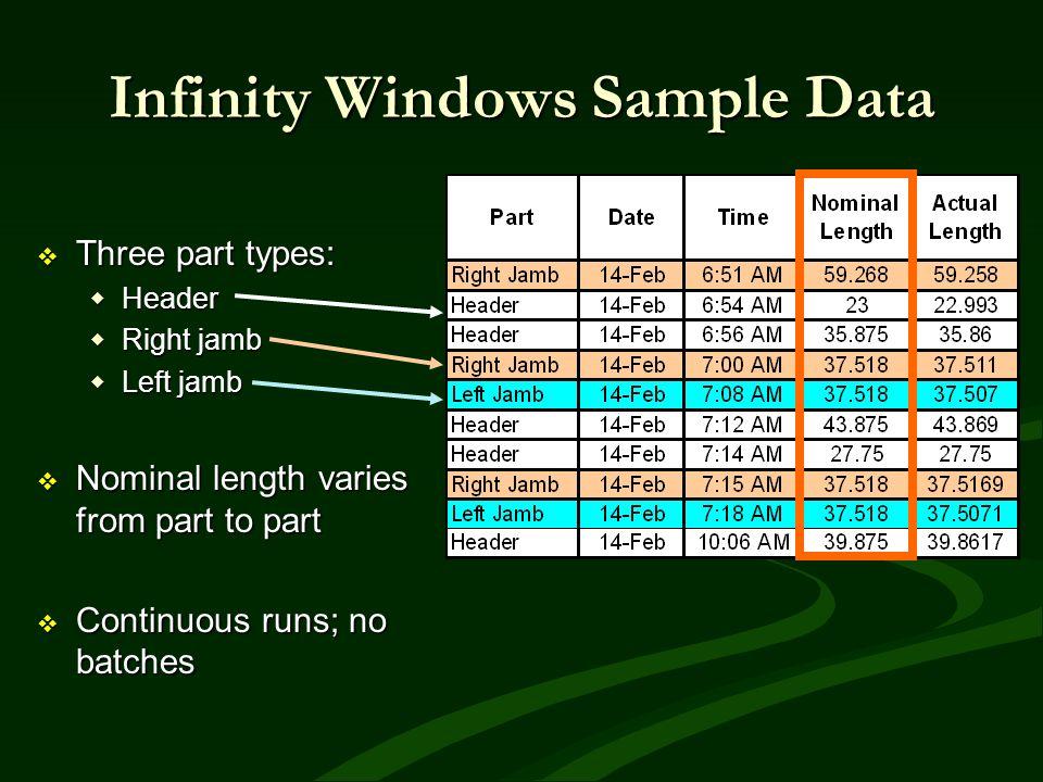 Infinity Windows Sample Data Three part types: Three part types: Header Header Right jamb Right jamb Left jamb Left jamb Nominal length varies from pa