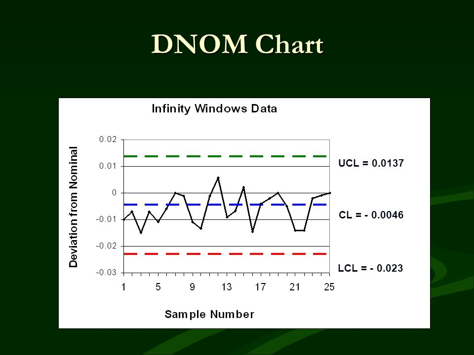 DNOM Chart UCL = 0.0137 CL = - 0.0046 LCL = - 0.023