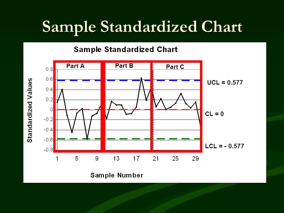 Sample Standardized Chart UCL = 0.577 CL = 0 LCL = - 0.577 Part A Part B Part C